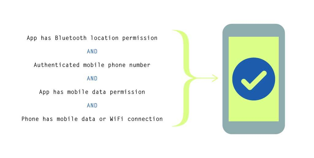 """Diagram showing a smartphone displaying a green screen with a tick on it with text saying """" App has Bluetooth location permission AND Authenticated mobile phone number AND App has mobile data permission AND Phone has mobile data or WiFi connection"""