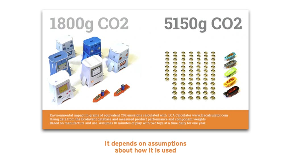 """Image showing five card robots with two circuit boards on one side and five plastic bug toys and 80 small coin cell batteries on the other side. Above the robots it says """"1800g CO2"""" above the bug toys it says """"5150g CO2"""""""