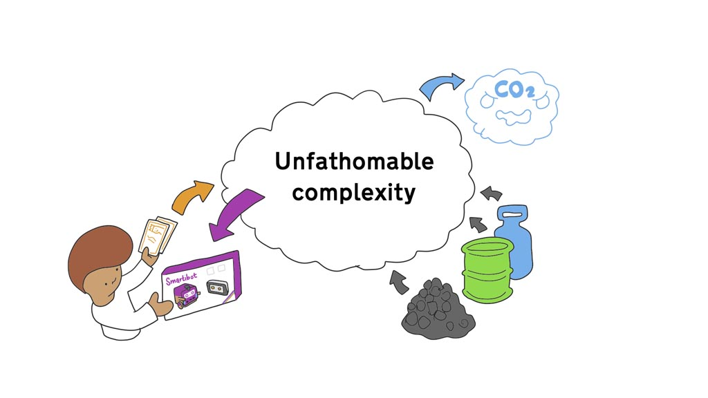 Drawing of a person paying money and receiving a Smartibot, which is appearing out of a cloud labelled 'Unfathomable complexity'. On the other side of the cloud coal, oil and gas are entering and CO2 is leavng.