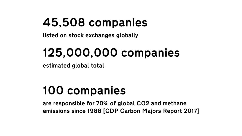 """Text reading """"45,508 companies listed on stock exchanges globally 125,000,000 companies estimated global total 100 companies are responsible for 70% of global CO2 and methane emissions since 1988 [CDP Carbon Majors Report 2017]"""""""