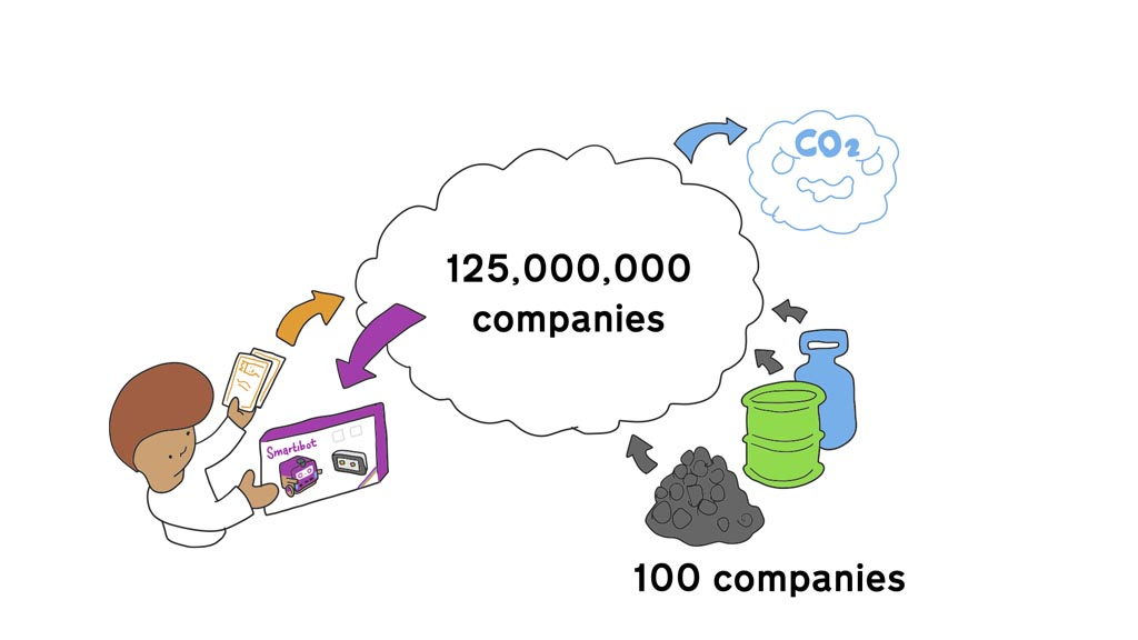 Drawing of a person paying money and receiving a Smartibot, which is appearing out of a cloud labelled '125,000,000 companies'. On the other side of the cloud coal, oil and gas are entering and CO2 is leaving.