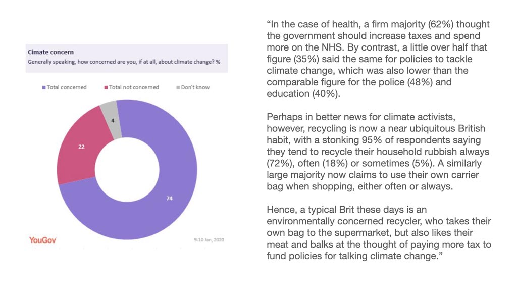 """Pie Chart and quite from a YouGov report. The Pie chart shows 74% of British people are concerned about climate change. The quote reads """"""""In the case of health, a firm majority (62%) thought the government should increase taxes and spend more on the NHS. By contrast, a little over half that figure (35%) said the same for policies to tackle climate change, which was also lower than the comparable figure for the police (48%) and education (40%). Perhaps in better news for climate activists, however, recycling is now a near ubiquitous British habit, with a stonking 95% of respondents saying they tend to recycle their household rubbish always (72%), often (18%) or sometimes (5%). A similarly large majority now claims to use their own carrier bag when shopping, either often or always. Hence, a typical Brit these days is an environmentally concerned recycler, who takes their own bag to the supermarket, but also likes their meat and balks at the thought of paying more tax to fund policies for talking climate change."""""""